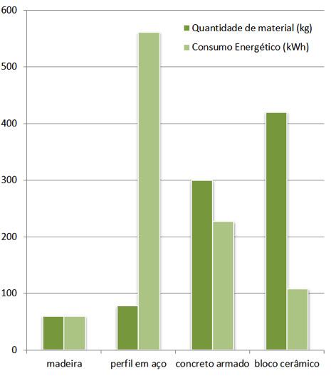 Comparação de consumo energético para a realização de um pilar de 3 metros de altura, à mesma solicitação de carregamento. Fonte: Josef Kolb: Bois Systèmes Constructifs. Lausanne, 2011.