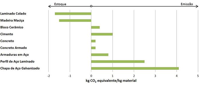 Comparação de emissões de dióxido de carbono na produção de diferentes materiais de construção. Na fabricação da madeira o CO2 é estocado, enquanto com os outros materiais o gás é emitido para a atmosfera. Fonte: Josef Kolb: Bois Systèmes Constructifs. Lausanne, 2011.